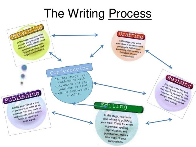 5 parts of the writing process essay